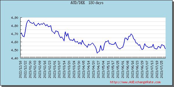 Danish Kroner Best Exchange Rates Comparison for Australian Banks