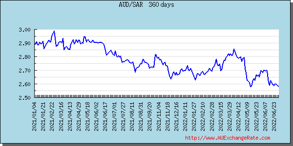 Al rajhi forex rates